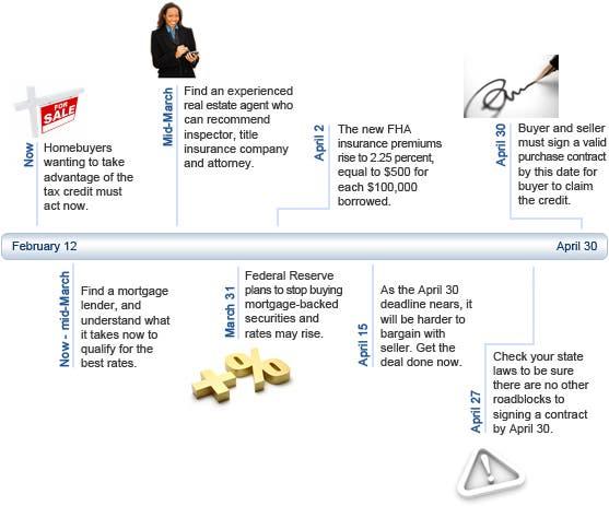 Mortgage timeline