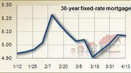 Mortgage rates for April 13, 2011