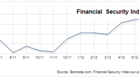Financial Security Index: Sentiment falls