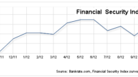 Financial Security Index down slightly
