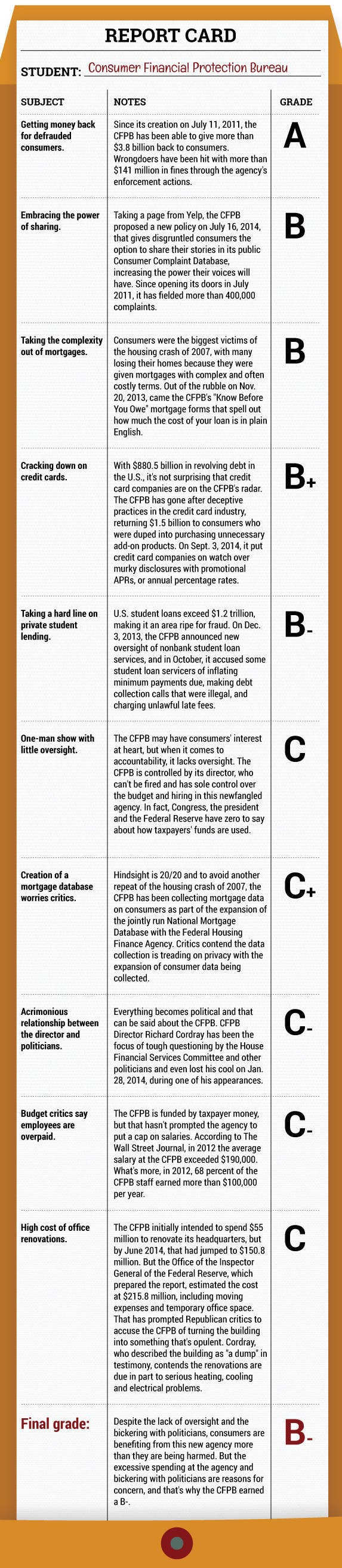 Report card for the CFPB