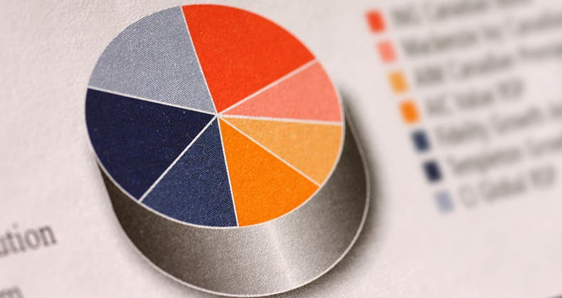 How To Set Up Your Investment Portfolio - Proper Asset