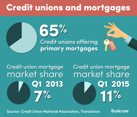 Credit unions and mortgages © Bigstock