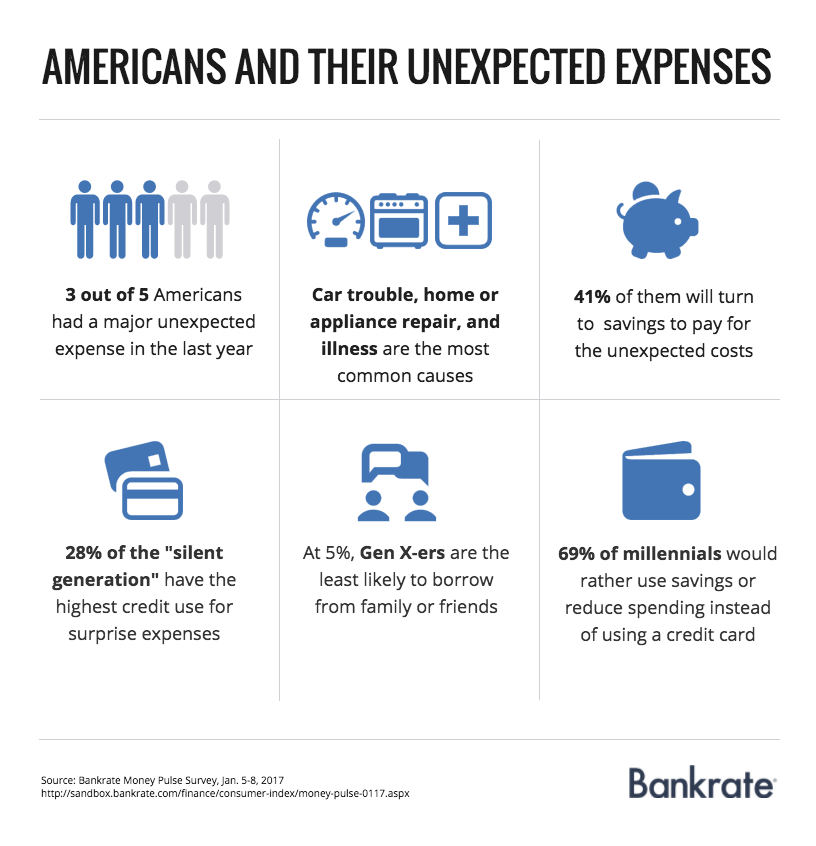 Americans and their unexpected expenses | Bankrate.com