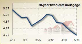 Mortgage rates for May 18, 2011