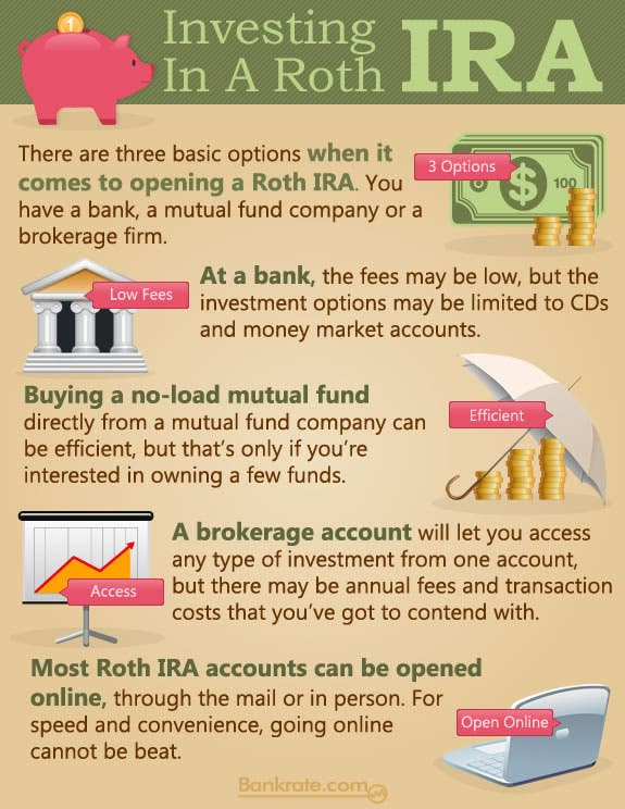 Infographic How To Invest In A Roth Ira