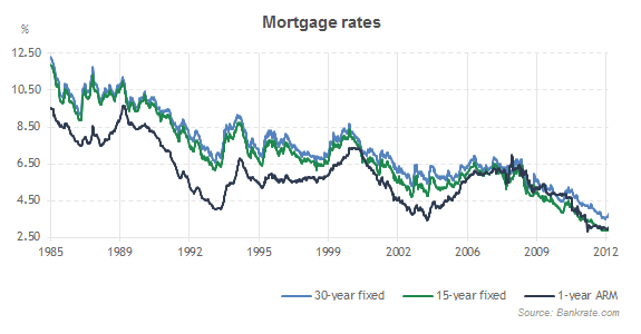 Mortgage Rates History 1985-2013