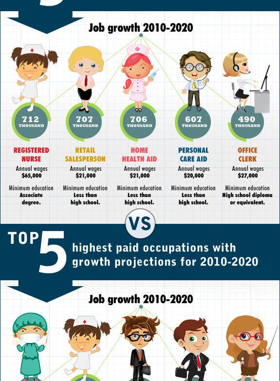 Best Helocs 2020 Most Growth & Highest Pay Jobs Through 2020