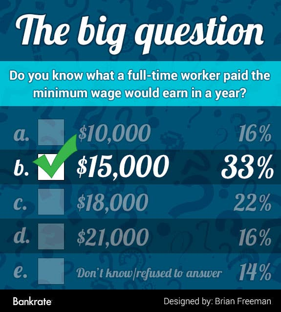 Do you know what a full-time worker paid the minimum wage would earn in a year?