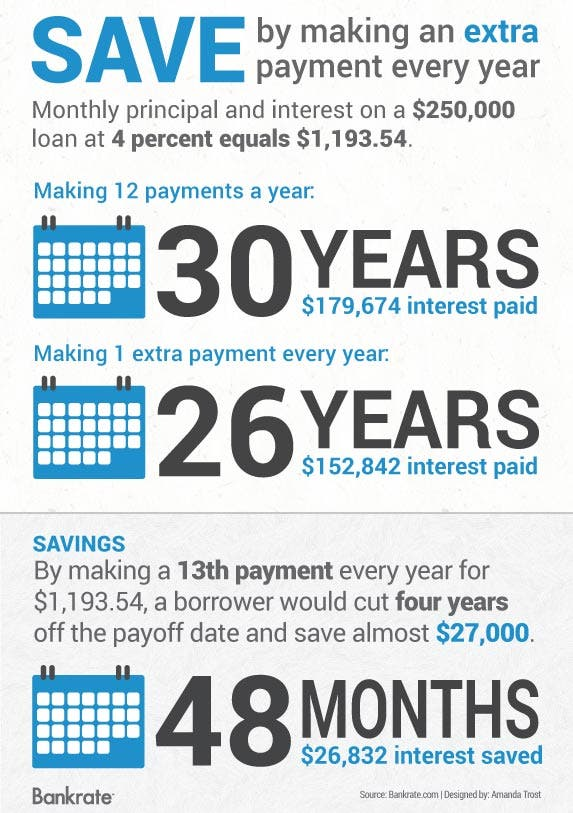Save by making an extra mortgage payment