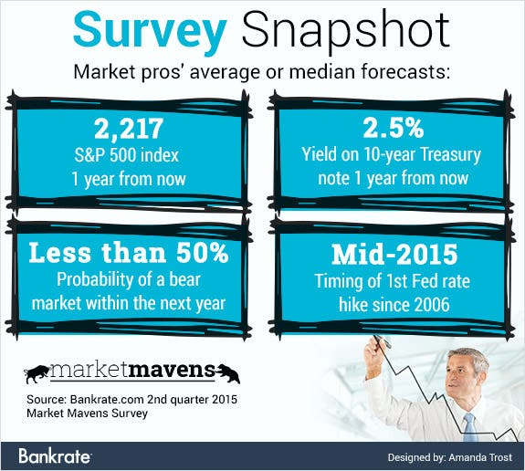Marketpros' average or median forecasts
