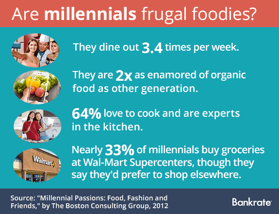 Are millennials frugal foodies? © Bigstock