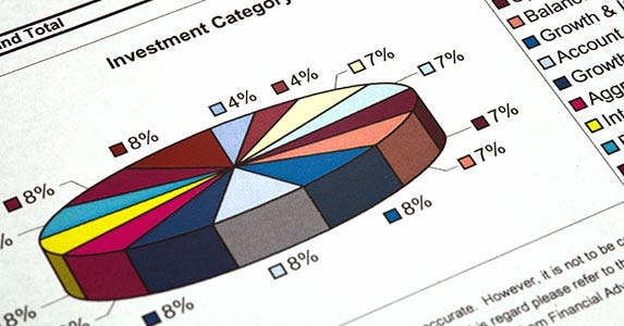 Chart showing investment allocation