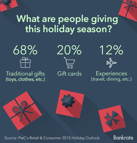 What are people giving this holiday season? © Bigstock
