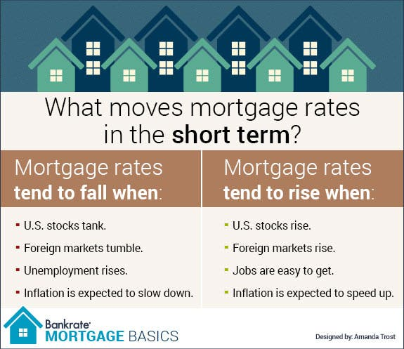 Your Mortgage Rate How ItS Set And By Who  Mortgage Basics