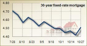 Mortgage rates for October 27, 2010