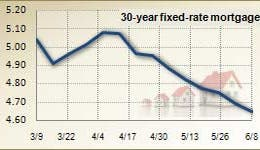Mortgage rates for June 8, 2011