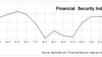 Financial Security Index peaks in April