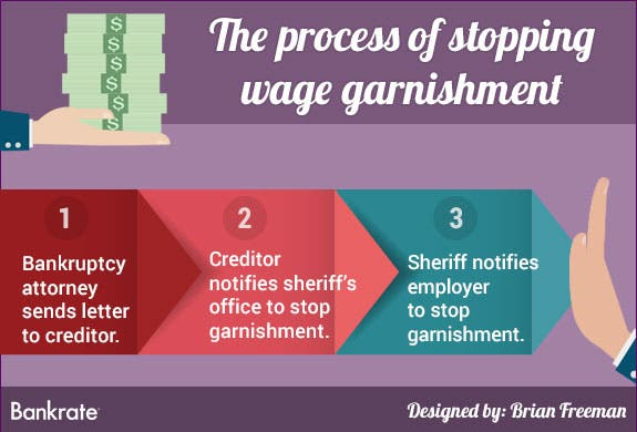 How Do I Stop Wage Garnishment After Bankruptcy?