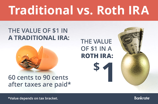 Traditional vs. Roth IRA © Bigstock