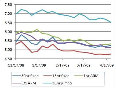 Mortgage Interest Rates Zero Points