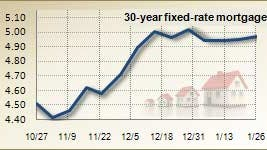 Mortgage rates for Jan. 26, 2011
