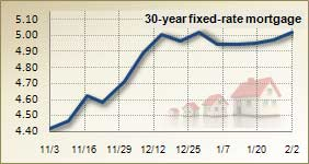 Mortgage rates for Feb. 2, 2011