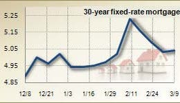 Mortgage rates for March 9, 2011