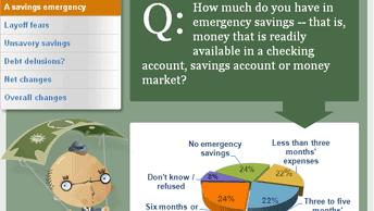 As economy reels, millions have no savings
