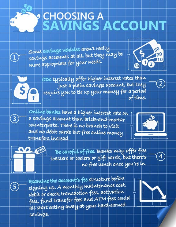 Infographic: Choosing a savings account