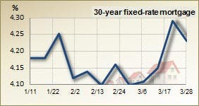30 year fixed rate mortgage – 3 month trend