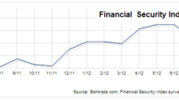 Financial Security Index edges up