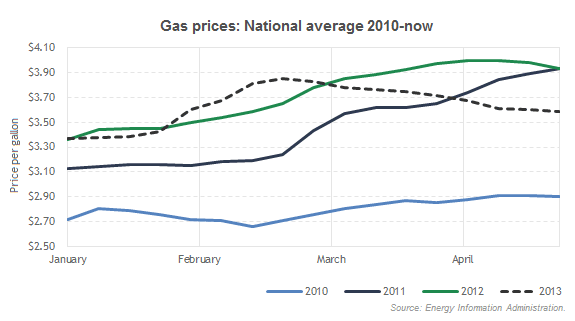 Gas prices: National average 2009-now