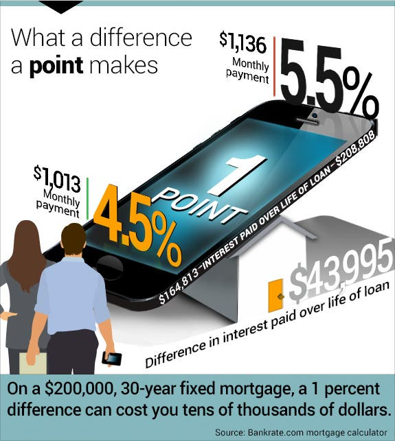 How An App Can Help You Get A Mortgage