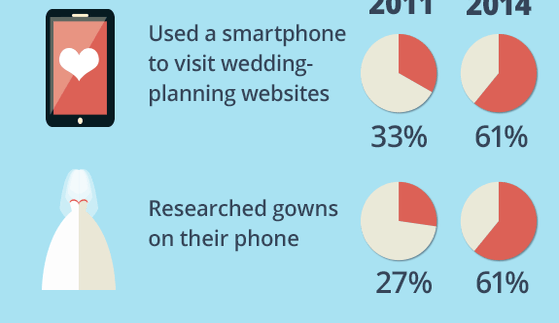 How wedding planning has gone mobile © Bigstock