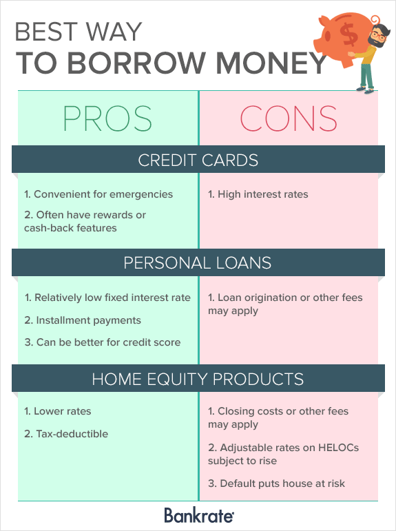 best way to borrow money - Personal Loan On Credit Card