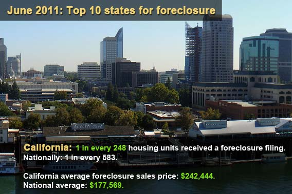 Top 10 states for foreclosure