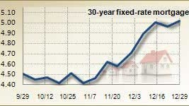 Mortgage rates for Dec. 29, 2010