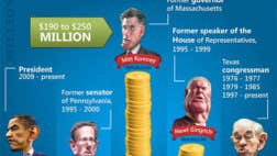 Which presidential candidate is the richest?