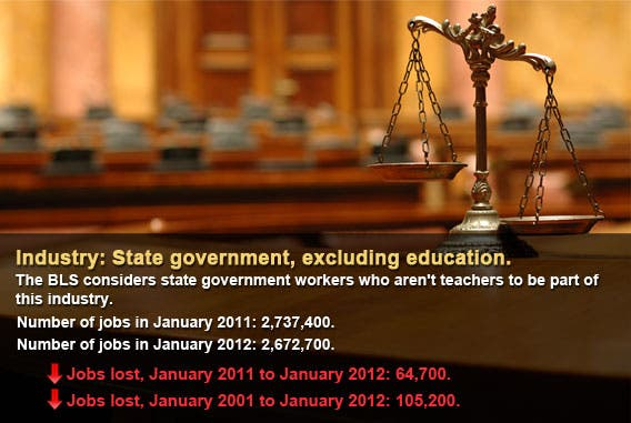 State government, excluding education