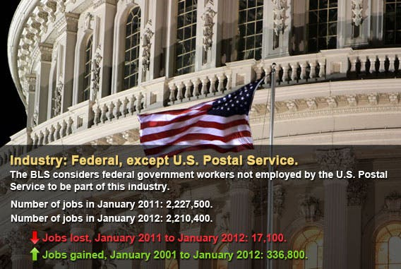 Federal, except U.S. Postal Service
