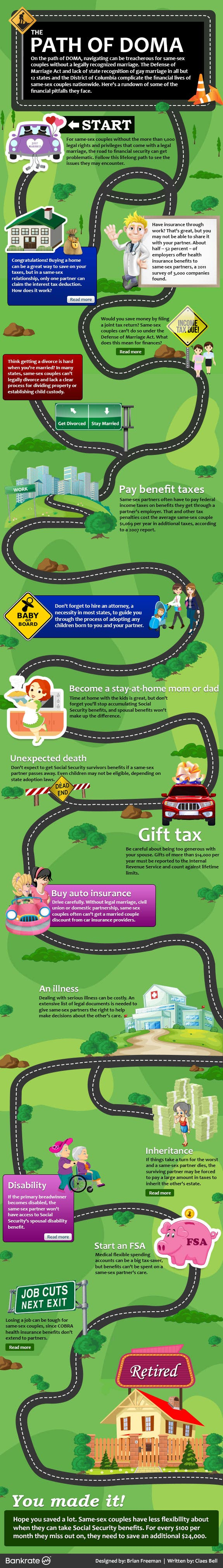 Path of DOMA infographic - Photo Credit(s) - Shutterstock