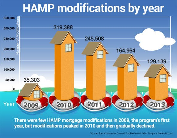 HAMP modifications by year | Life preserver © Hunor Focze/Shutterstock.com; Houses © Pixel Embargo/Shutterstock.com