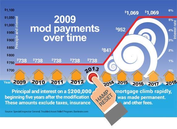 2009 mod payments over time | Life preserver © Hunor Focze/Shutterstock.com