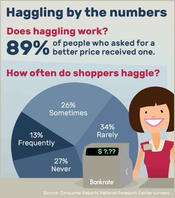 How often does haggling work? © Bigstock