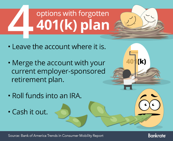 4 options with forgotten 401(k) plan © Bigstock