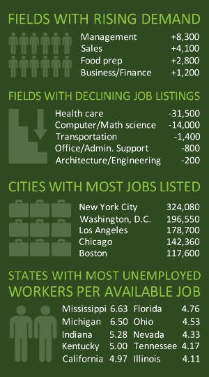 Infographic: Fields with rising demand