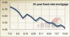 Mortgage rates for October 20, 2010