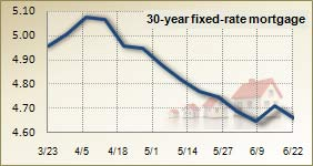 Mortgage rates for June 22, 2011