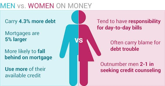 Men vs. Women on money © Gender symbols © Mix3r/Shutterstock.com